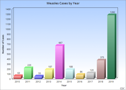 Measles Cases in the US by year