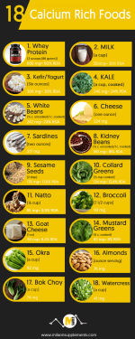 Calcium-rich Foods for your mitochondria