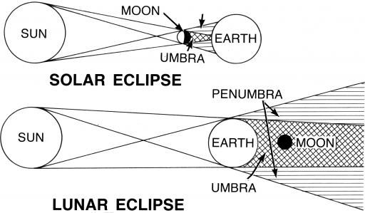Diagram Solar versus Lunar Eclipse