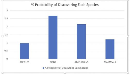 Chart with probability