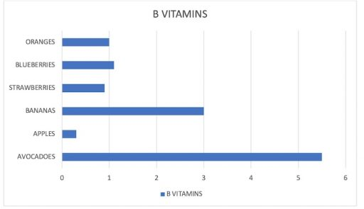 B Vitamins in common fruits