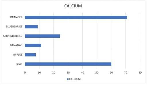 Calcium content in common fruits