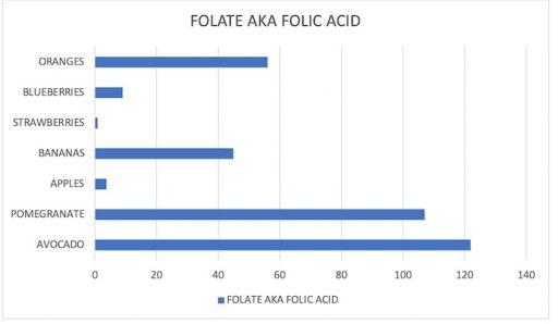 Folic acid in common fruits