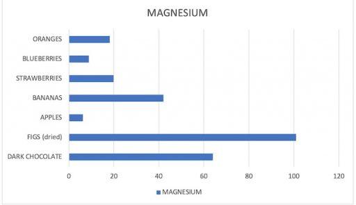 Magnesium content in common fruits