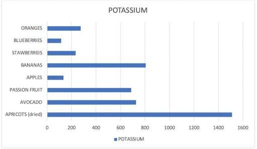 Potassium content in common fruits