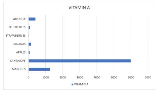 Vitamin A Content in common fruits Science Blog