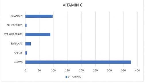 Vitamin C in common Fruits ORANGES