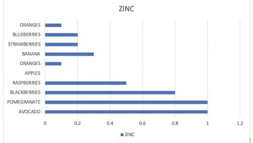 Zinc content chart in common fruits
