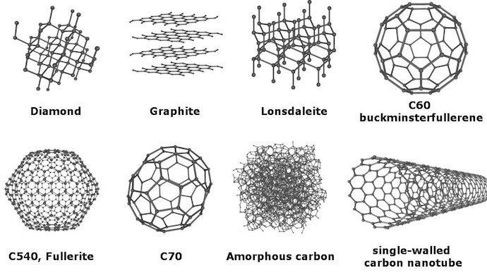 Diamonds or banana peels 8-allotropes-of-carbon