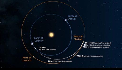 Trajectory to Mars Make Sense of Science